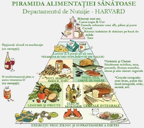 piramida_alimentatiei_sanat1