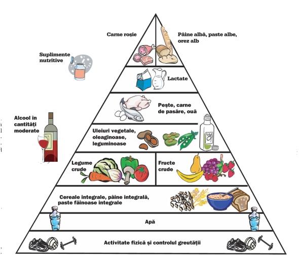 piramida-alimentatiei-sanatoase
