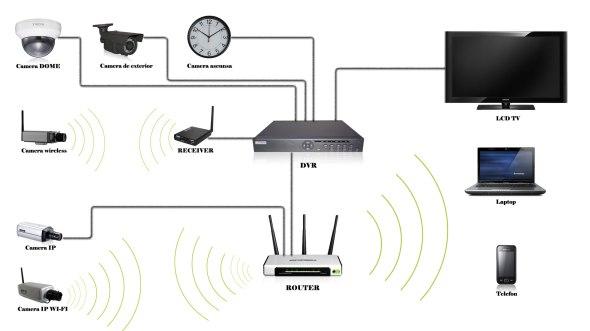 Schema-Sistem-supraveghere-wireless-si-pe-cablu