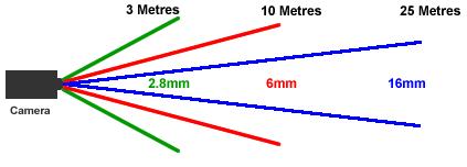 05.lentila-camere-supraveghere